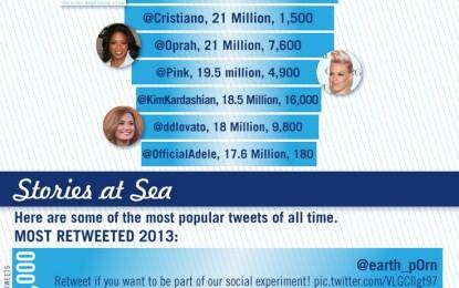 Twitter w liczbach.