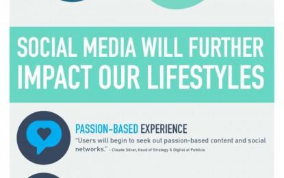 Jakie są trendy dla Social Media w 2014 roku?