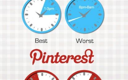 Kiedy publikować wpisy na Facebooku, Twitterze, Linkedinie oraz Pintereście?