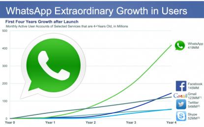 Facebook kupił aplikację WhatsApp za 16 miliardów!