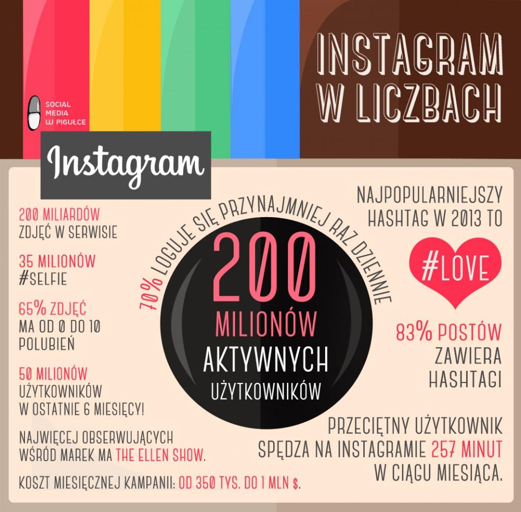 instagram_w_liczbach