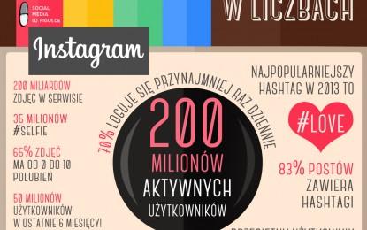 Instagram wkracza w nową fazę rozwoju!
