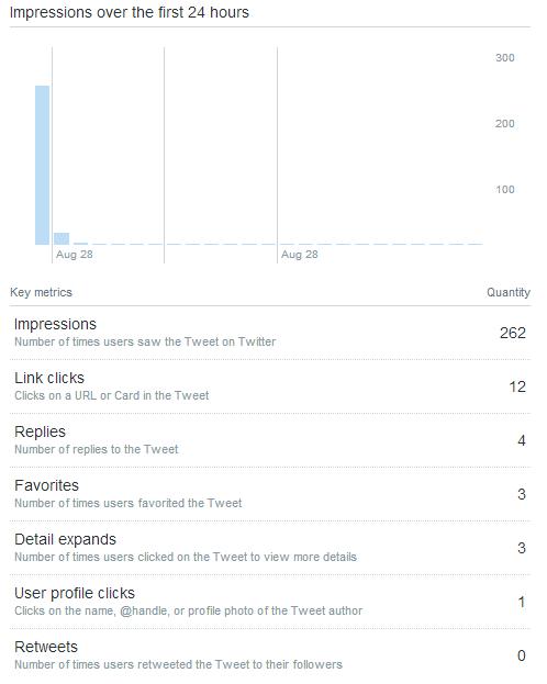 Statystyki tweeta