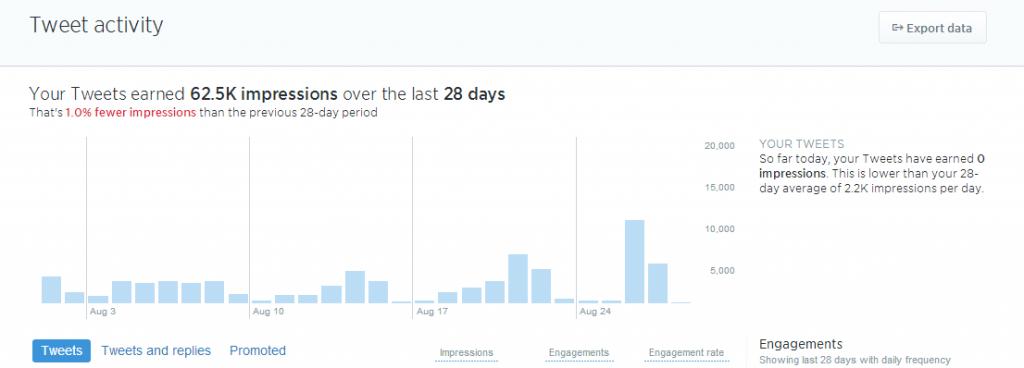 Analityka Twittera